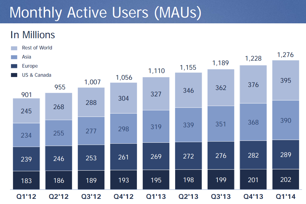 Facebook monthly active users Q1 2014
