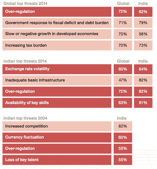 India CEOs key challenges 2014