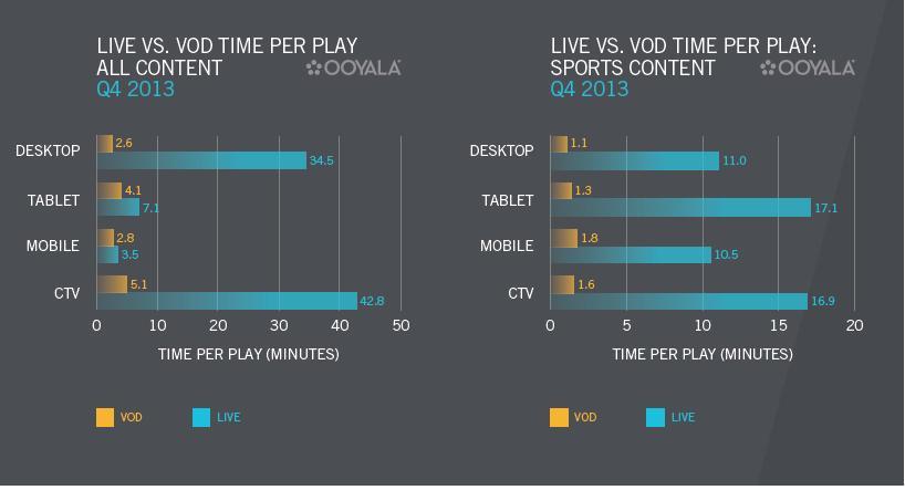 Live vs VOD