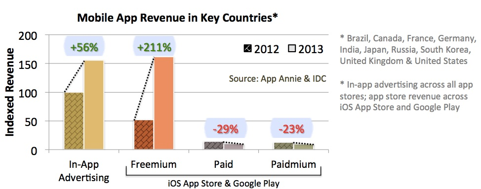 Mobile App Revenue Growth 2012 vs 2013