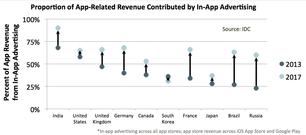 Proportion Of App-Related Revenue Contributed By In-App Advertising By 2017