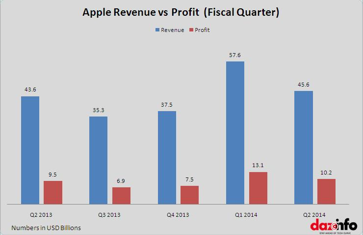 Apple Inc : Revenue vs Profit Q2 2014