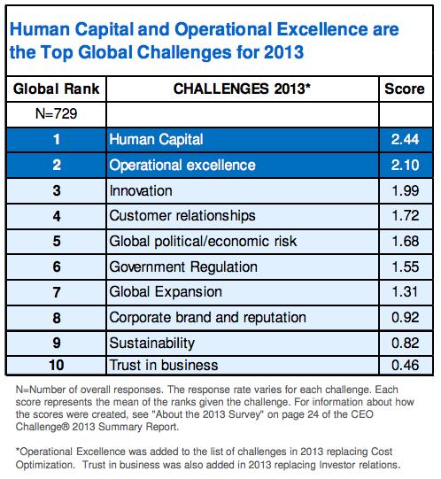 Top Global Challenges 2013
