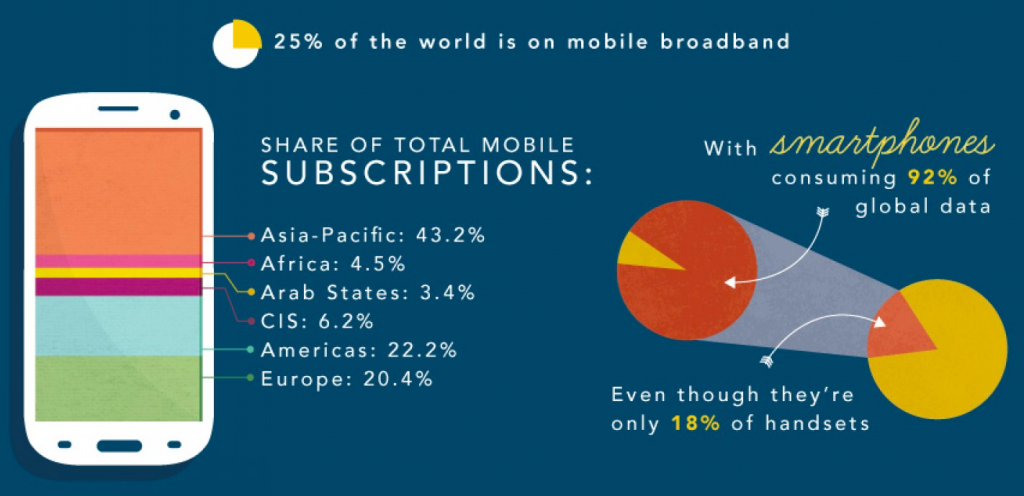 Mobile Internet and smartphone Contribution 2014