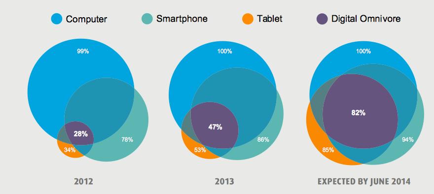 Doctors Using Smartphone in 2014