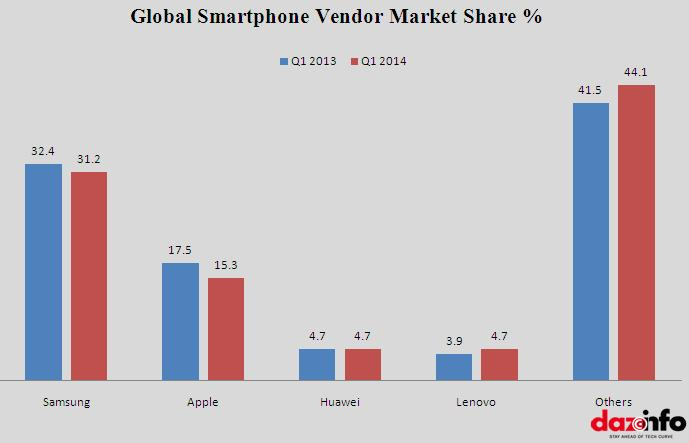 Global Smartphone Shipments Q1 2014
