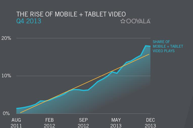 The rise of mobile and tablet video