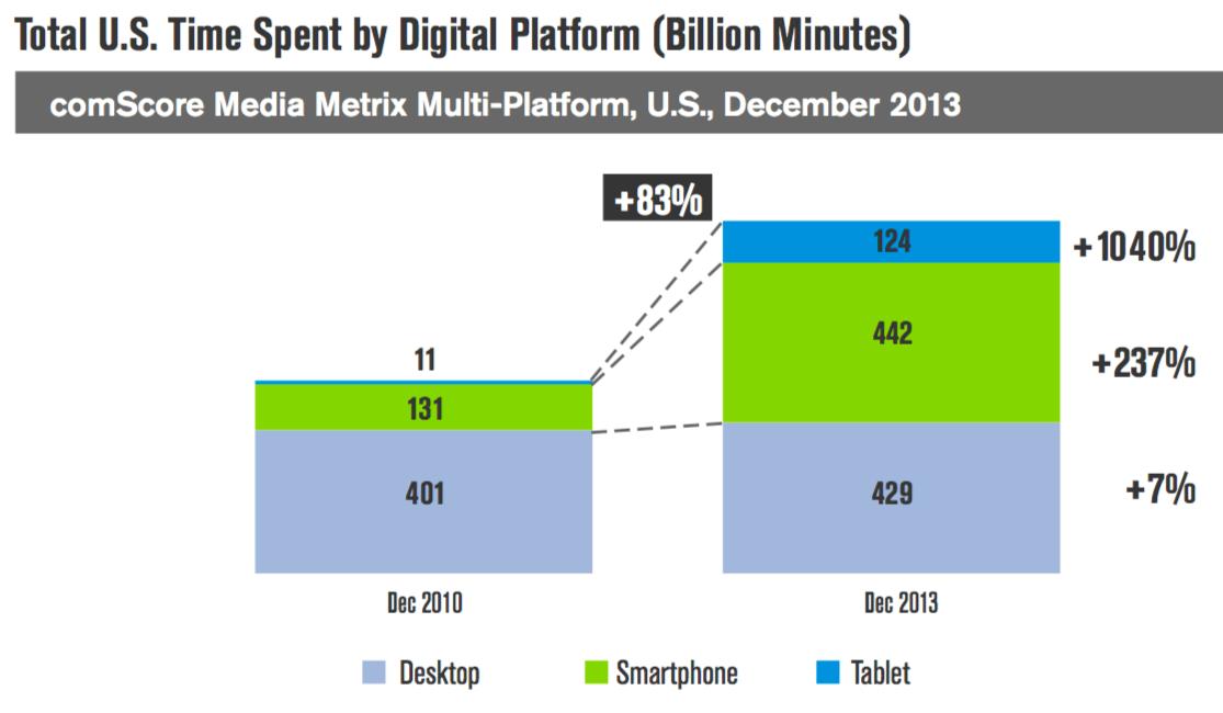Time Spent by Digital Platforms