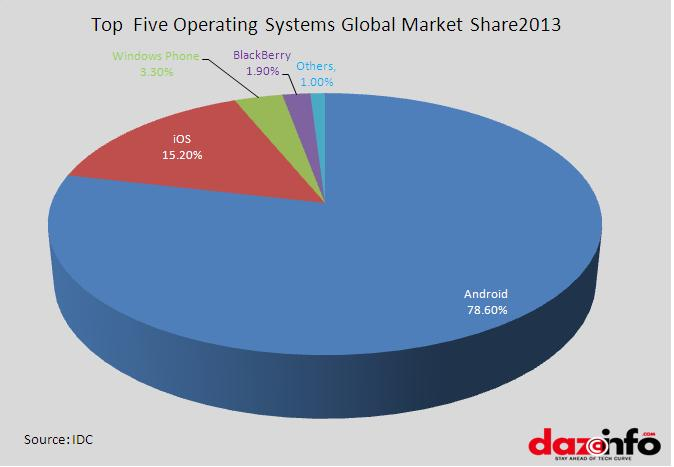 Top 5 operating systems 2013