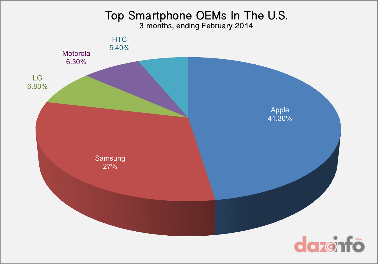 Top smartphone OEMs US Q1 2014