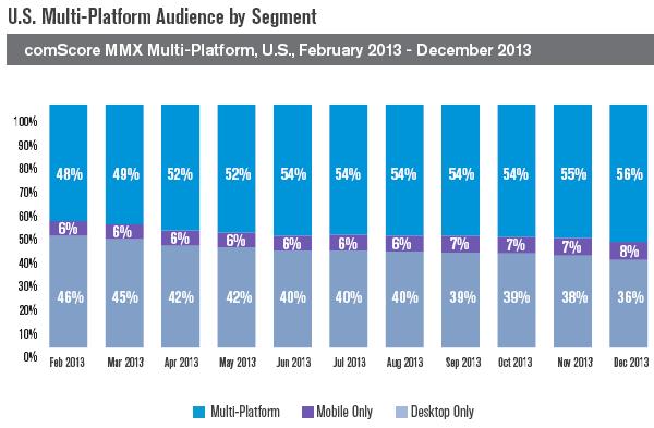 US-Multi-Platform-Audience-by-Segment