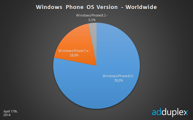 Microsoft Corporation (MSFT) Windows Phone OS 8.1 Reached ...