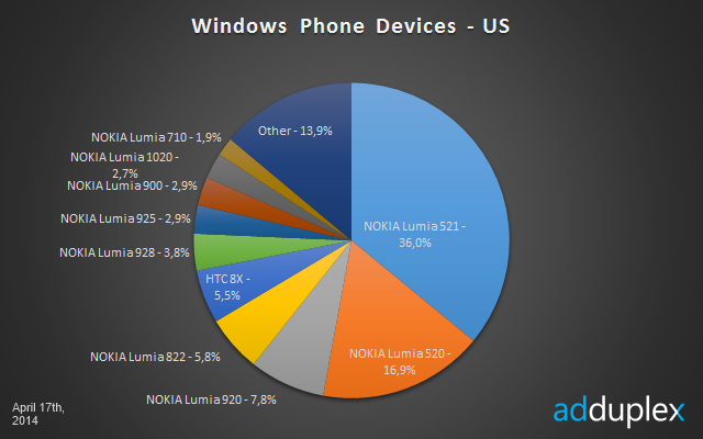Windows Phone U.S