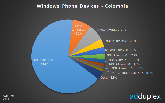 Windows Phone columbia