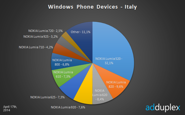 Windows Phone italy