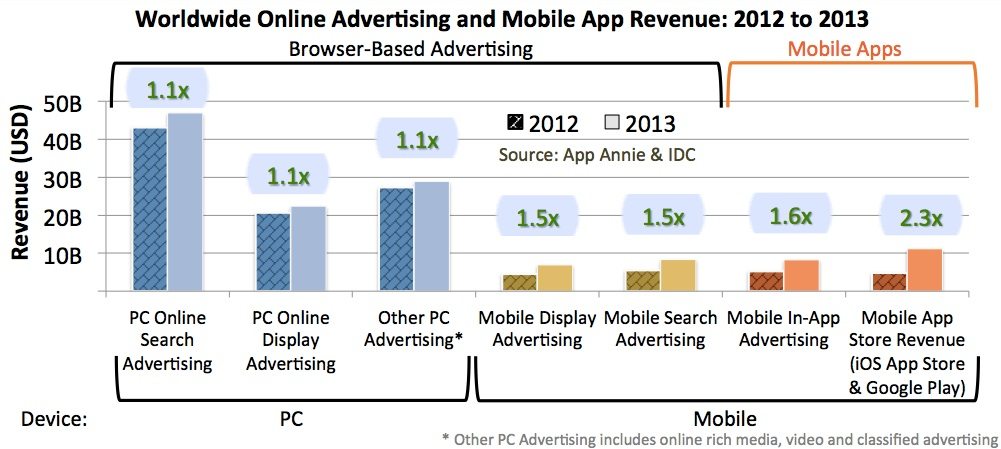 Worldwide Online Advertisement & Mobile App Revenue 2012 vs 2013