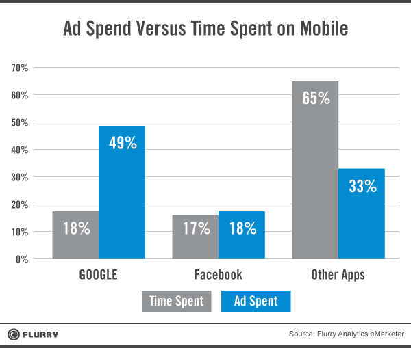 Ad spent vs time usage