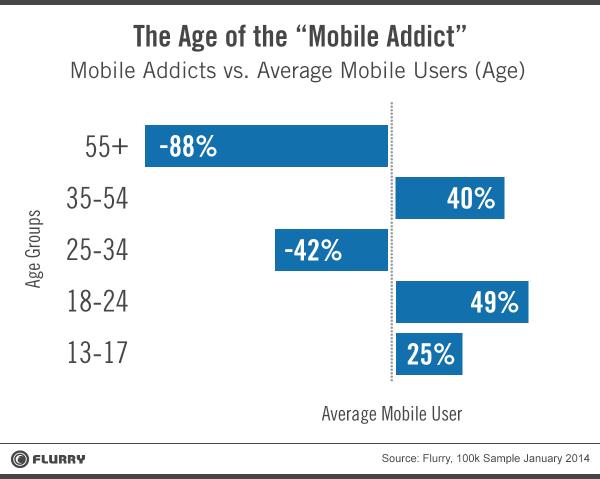 age of addict