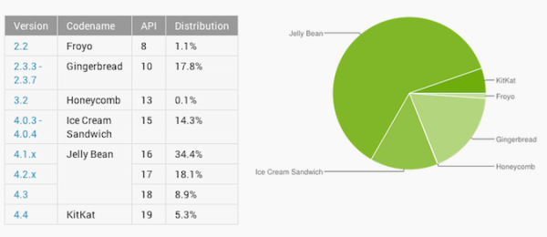 android kitkat adoption-april-2014
