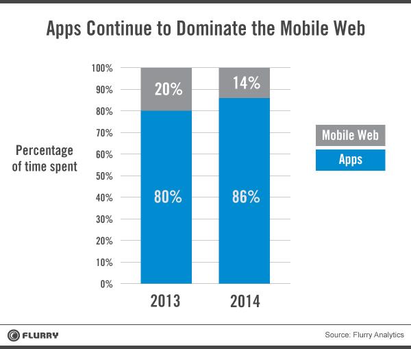 TTime spent on mobile apps