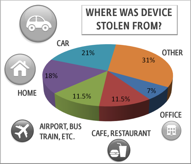 eset-harris-device-theft-942-645x55399