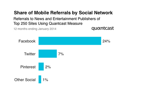 facebook mobile referral traffic