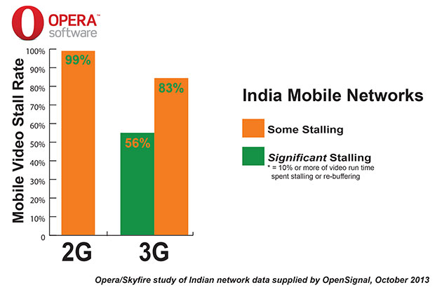 india-mobile-networks-struggling-with-mobile-video-traffic-explosion