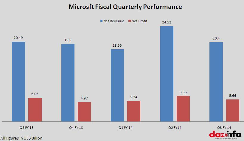 Microsoft Q3 2013 - 2014 Revenue and Profit