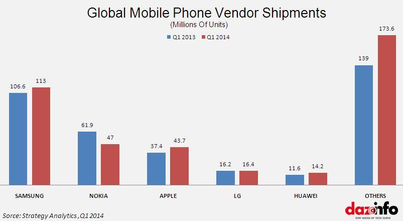 mobile shipments in Q1 2014