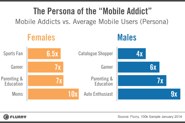 persona of mobile addict