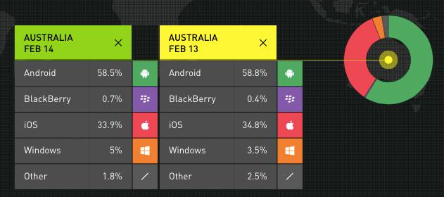 smartphone-OS-market-Australia-2014