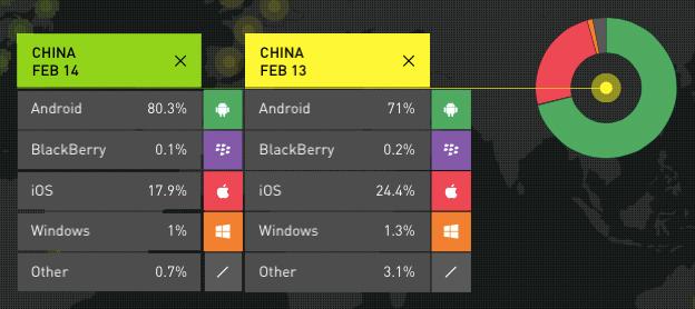 smartphone-OS-market-China-2014