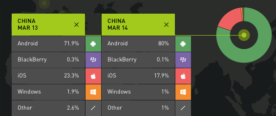 smartphone-OS-market-share-China-March-2014