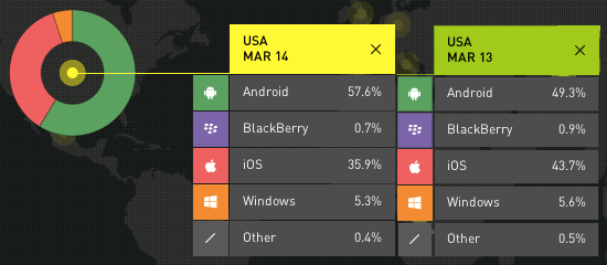 smartphone-OS-market-share-US-March-2014