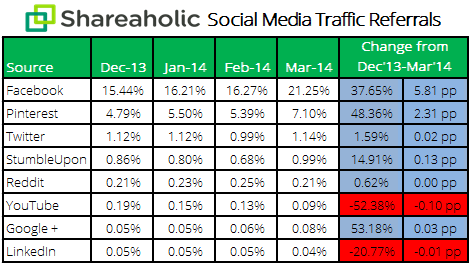 Facebook leads In social-media-report-Apr-14-stats1