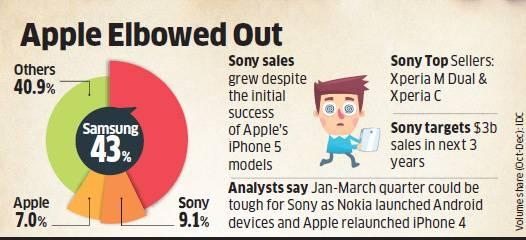 Sony overtakes Apple