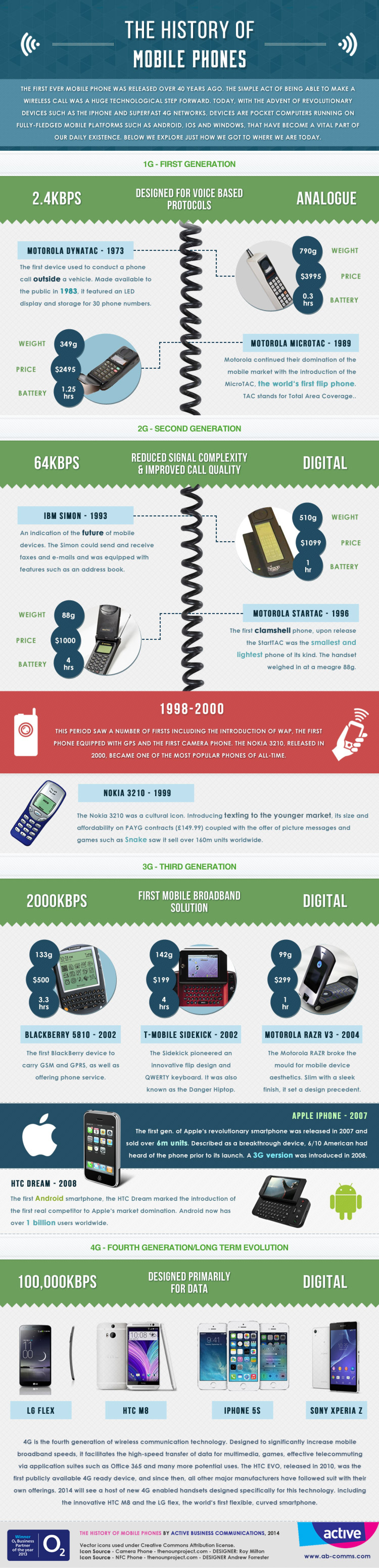 The history of mobile phones