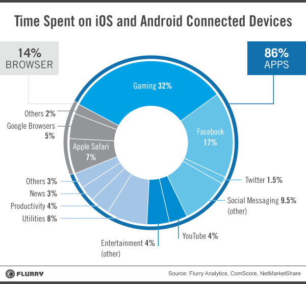 Time spent on devices in 2014