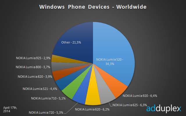 worldwide windows phone