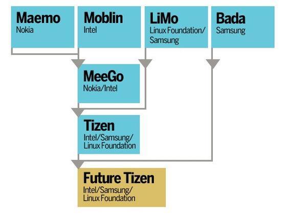 Development of Tizen OS