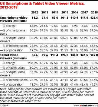 smartphone and tablet video viewer metrics