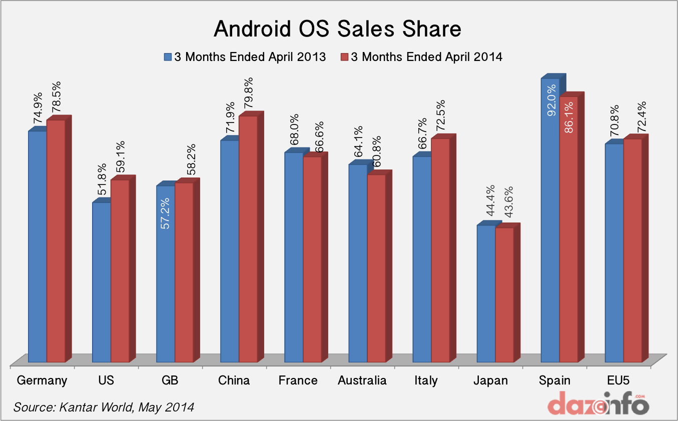 Android OS Sales Share Q1 2014