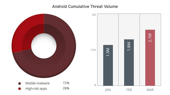 malicious apps on android