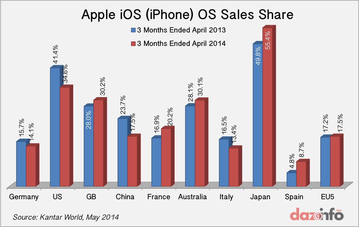 Apple iOS Smartphone market share Q1 2014