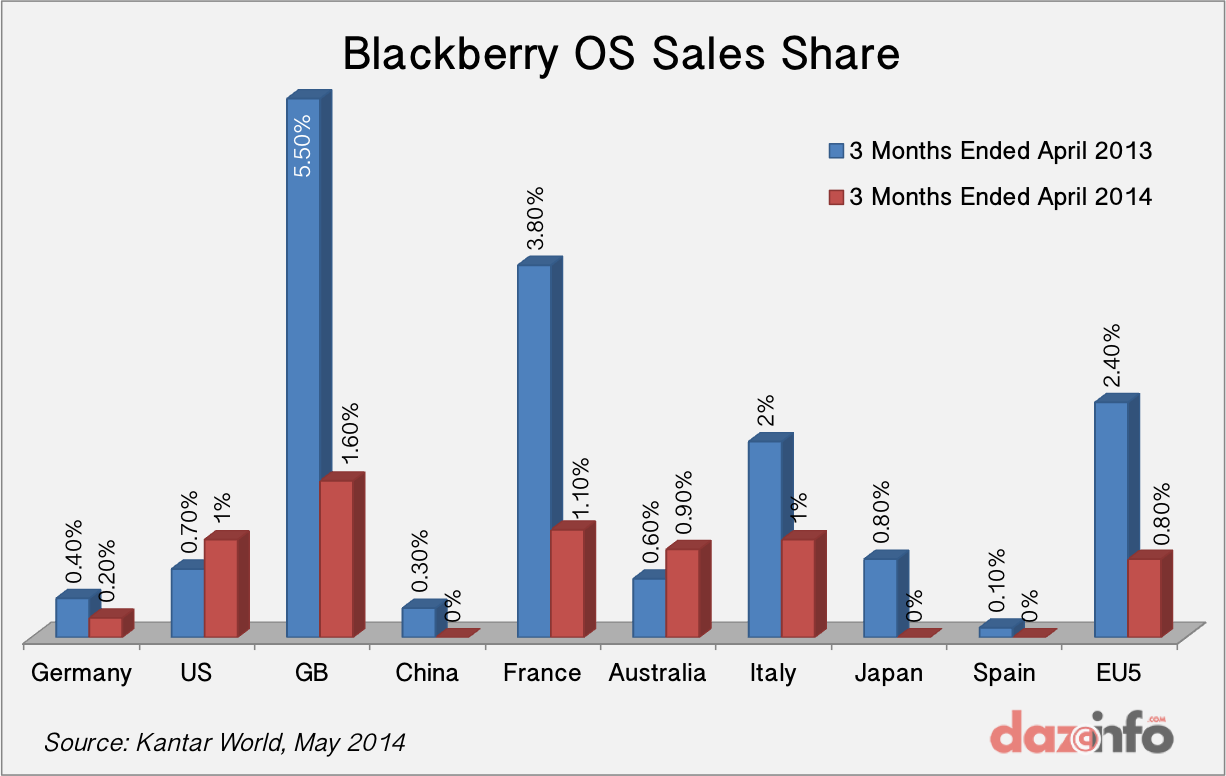 Blackberry OS Sales Share Q1 2014