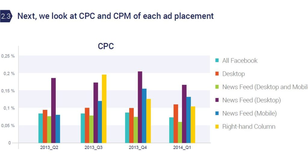 facebook news feed ads CPC