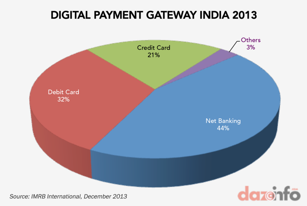 Digital-Payments-india-2013