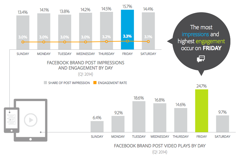 Facebook Marketing Intelligence Reach Engagement