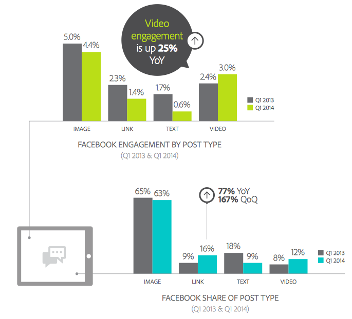 Facebook Post Type Engagement and Reach Q1 2014