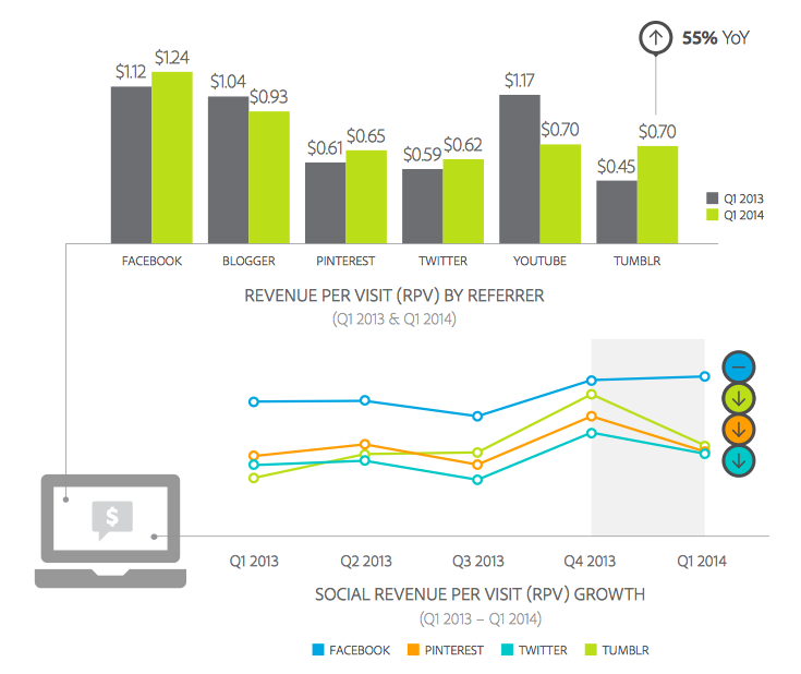 Facebook Revenue from Referral Traffic Q1 2014